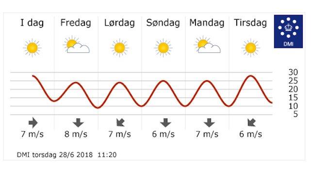 I vejrudsigten kan man se, at solen vil skinne hele ugen.