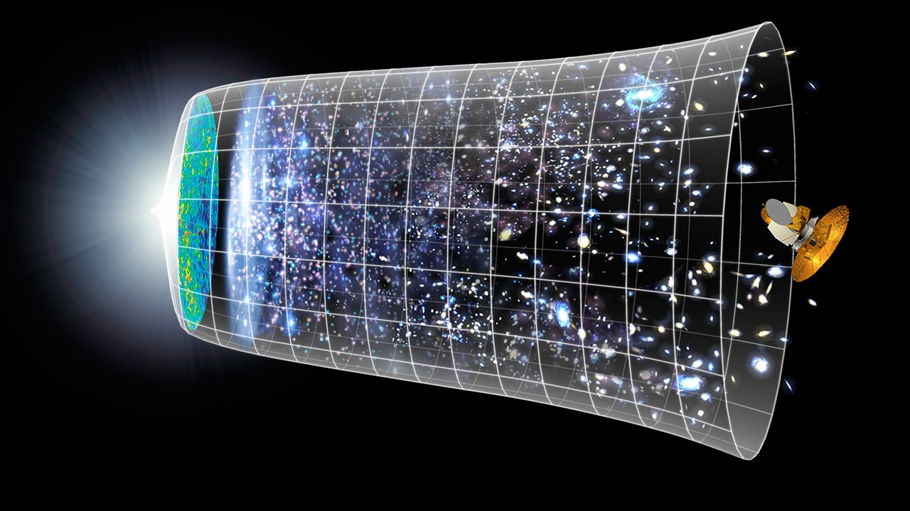 Tidslinje over universet.