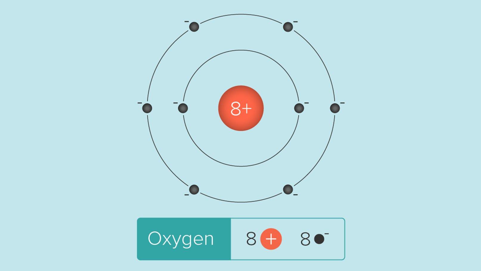 Et oxygenatom